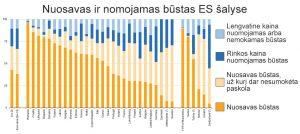 Butų nuoma - Nuosavo ir nuomojamo būsto pasiskirstymas ES